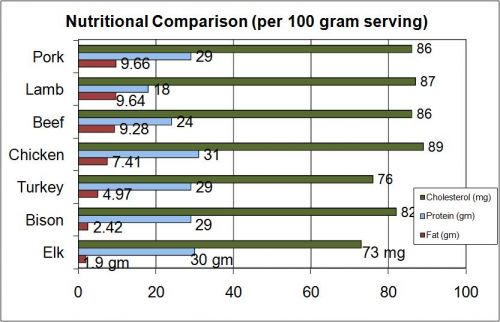 BENEFITS OF EATING ELK MEAT